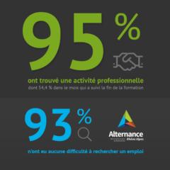 Statistique d'emploi des étudiants diplomé en BTS à Lyon après leur formation
